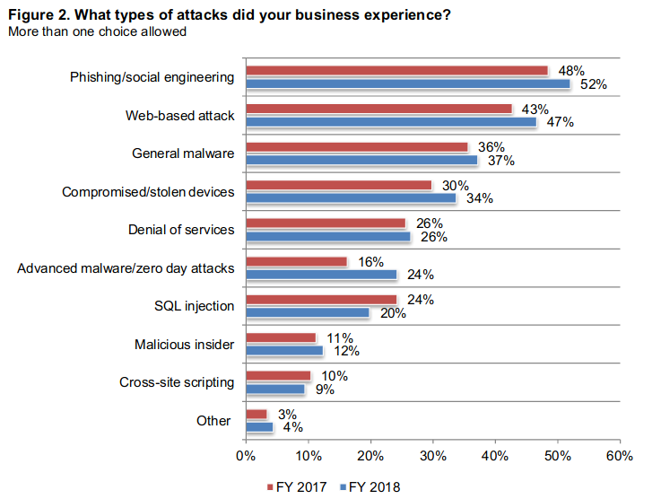 Types of attackes Small businesses experience.